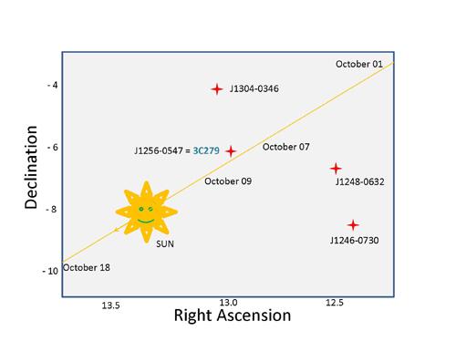 quasars-and-sun.jpg