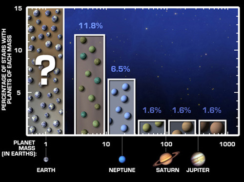 exoplanetbarchart-sm_500.jpg